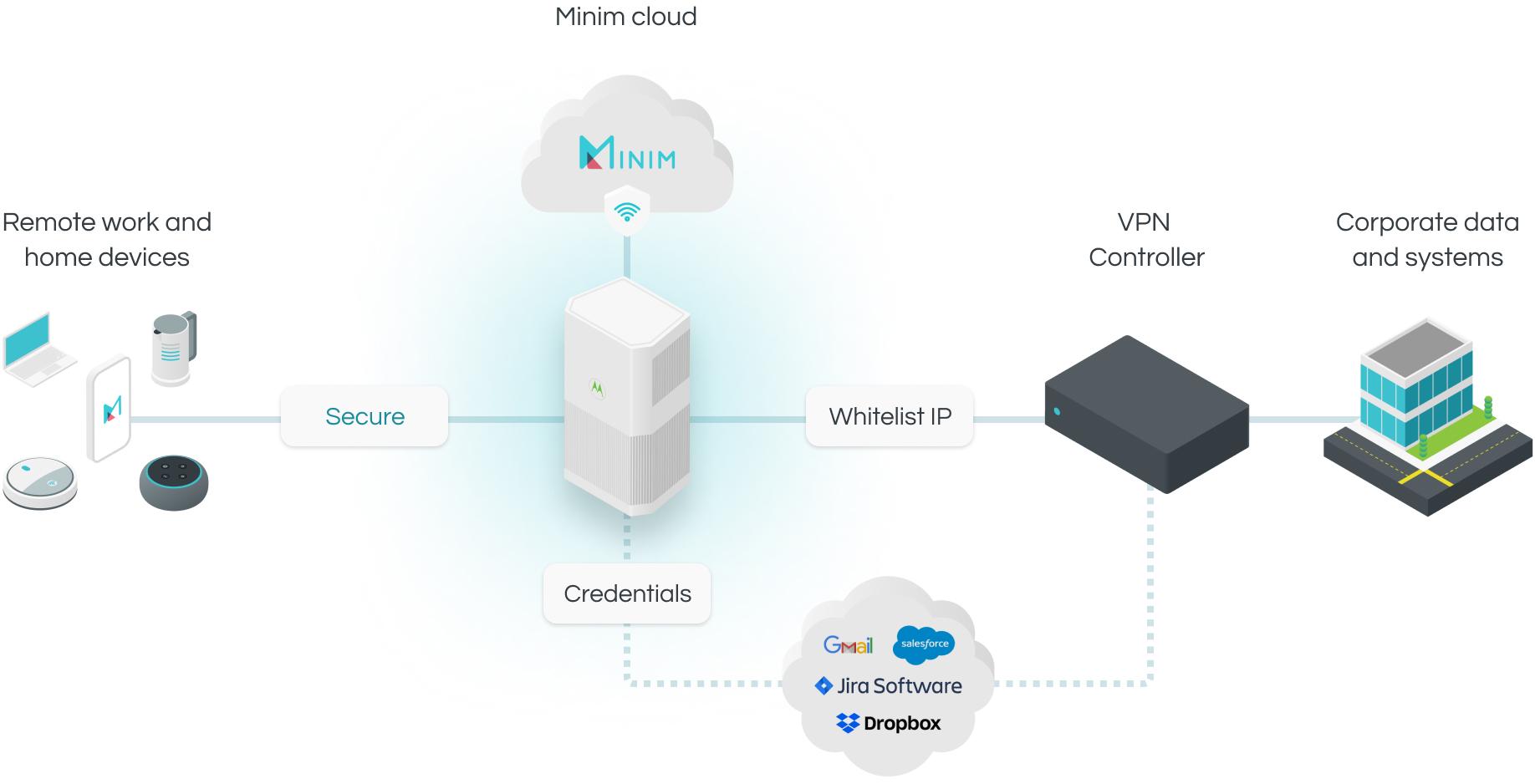Minim platform